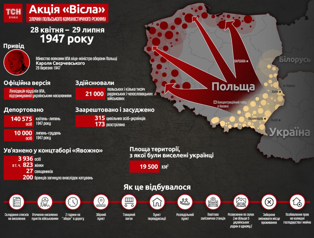 """70 років з часу проведення польською владою акції """"Вісла"""""""